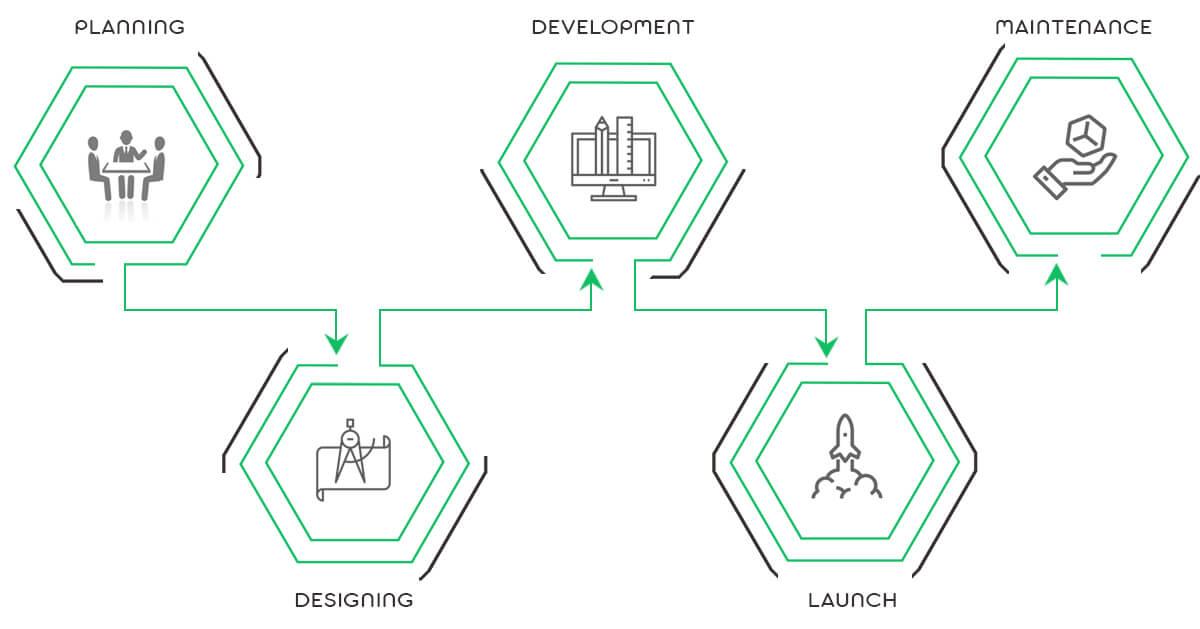 Web Development process of code hawker